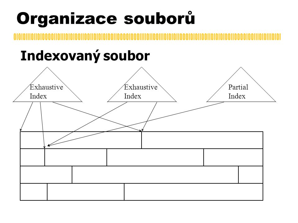 Organizace souborů Indexovaný soubor Exhaustive Index Exhaustive Index Partial Index