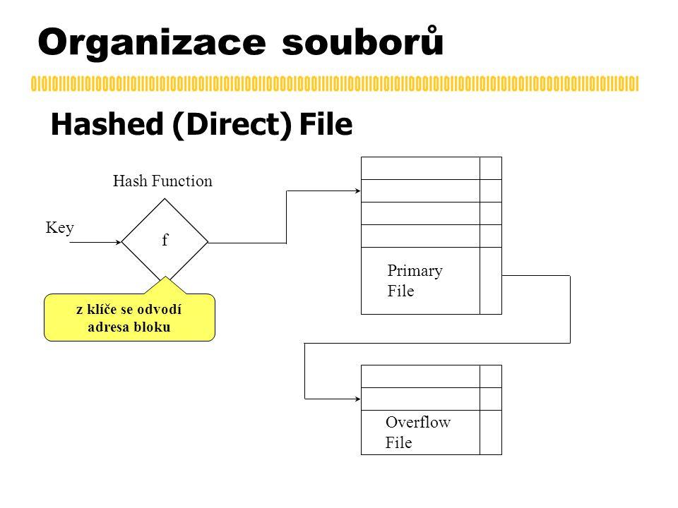 Organizace souborů Hashed (Direct) File f Key Hash Function Primary File Overflow File z klíče se odvodí adresa bloku