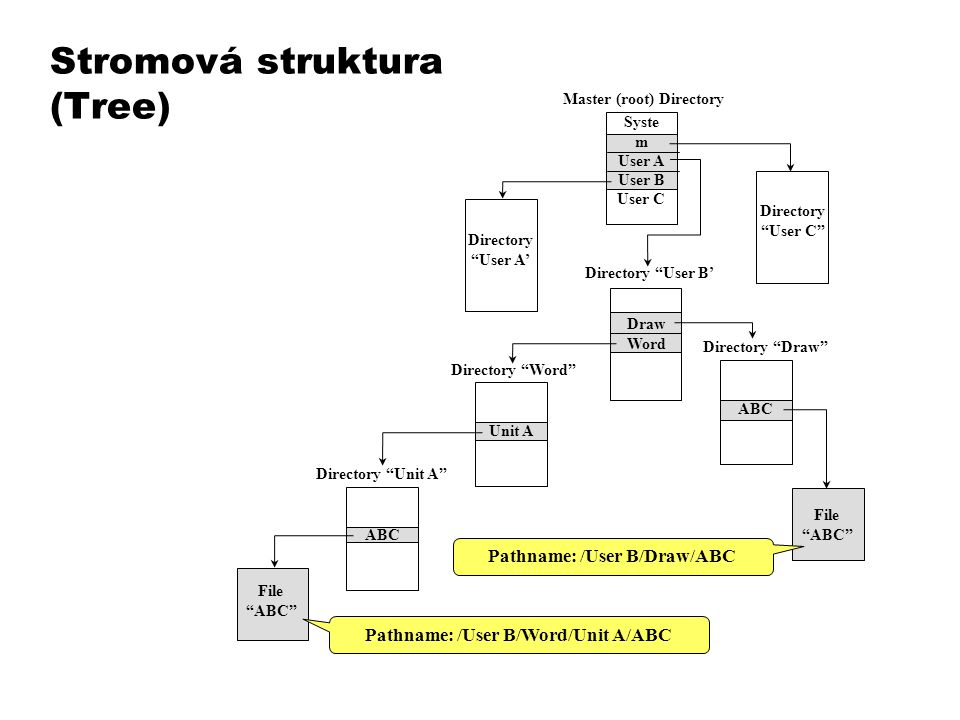 Stromová struktura (Tree) Master (root) Directory Syste m User A User B User C Directory User B' Directory User A' Directory User C Draw Word Directory Word Unit A Directory Draw ABC Directory Unit A ABC File ABC File ABC Pathname: /User B/Word/Unit A/ABC Pathname: /User B/Draw/ABC