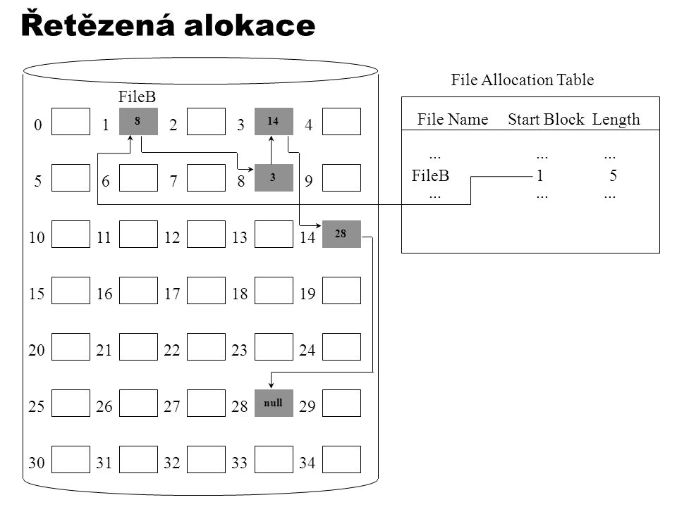 Řetězená alokace 814 3 28 01234 56789 1011121314 1516171819 2021222324 25 null 26272829 3031323334 File Allocation Table File NameStart BlockLength...