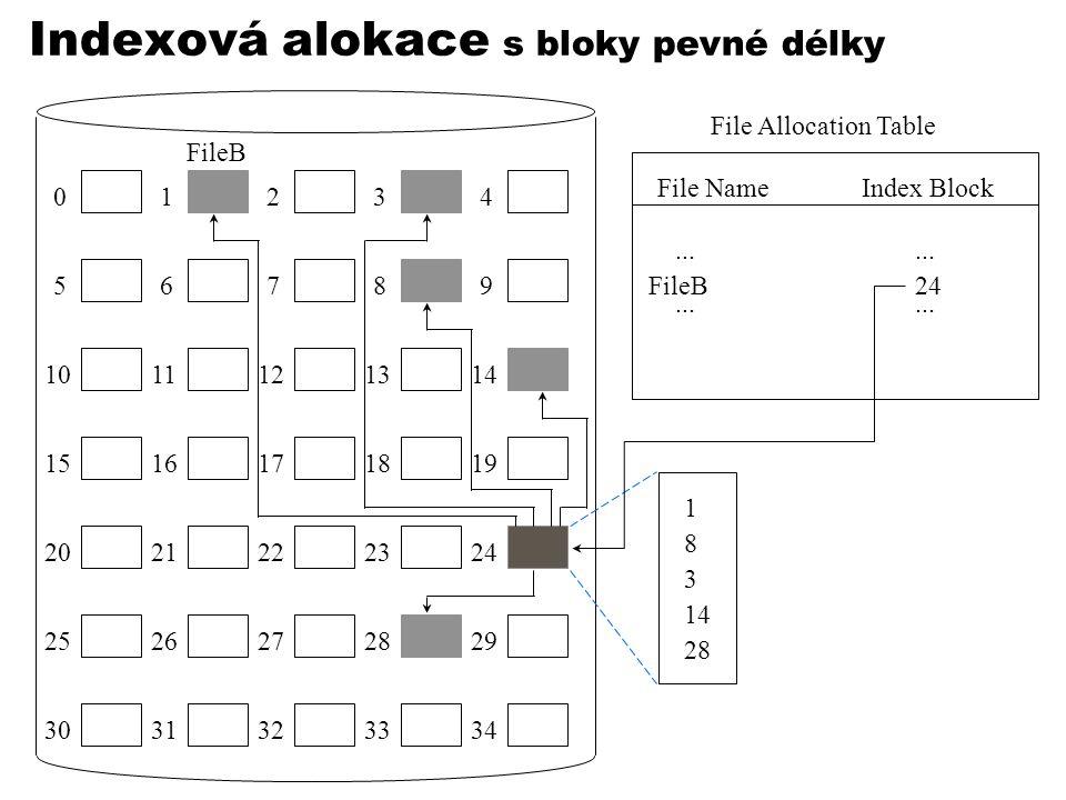 Indexová alokace s bloky pevné délky 01234 56789 1011121314 1516171819 2021222324 2526272829 3031323334 File Allocation Table File NameIndex Block...
