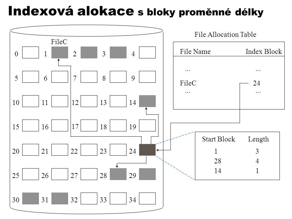 Indexová alokace s bloky proměnné délky 01234 56789 1011121314 1516 17 1819 2021222324 2526272829 3031323334 File Allocation Table File NameIndex Block...