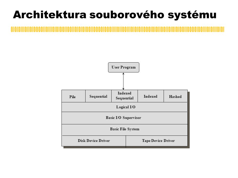 Architektura souborového systému Pile Sequential Indexed Sequential Indexed Hashed Logical I/O Basic I/O Supervisor Basic File System Disk Device Driver Tape Device Driver User Program