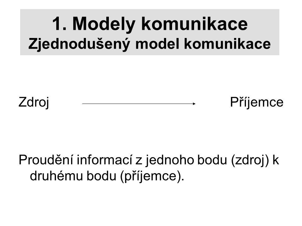 1. Modely komunikace Zjednodušený model komunikace Zdroj Příjemce Proudění informací z jednoho bodu (zdroj) k druhému bodu (příjemce).