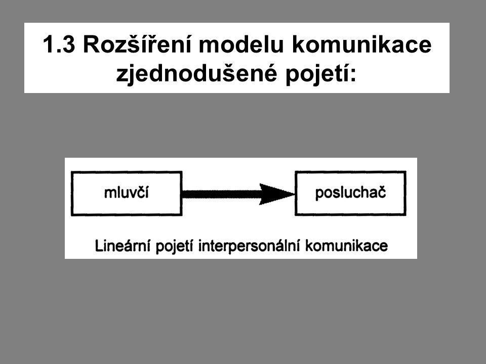 1.3 Rozšíření modelu komunikace zjednodušené pojetí: