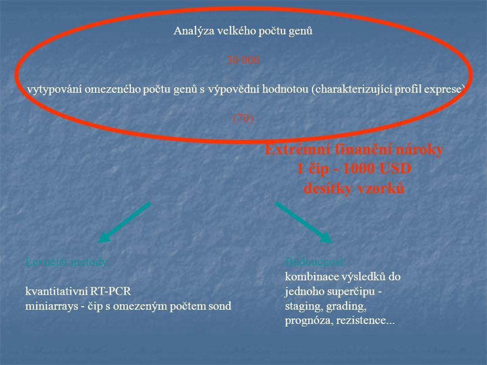 Analýza velkého počtu genů 30 000 vytypování omezeného počtu genů s výpovědní hodnotou (charakterizující profil exprese) (70) Extrémní finanční nároky 1 čip - 1000 USD desítky vzorků Levnější metody kvantitativní RT-PCR miniarrays - čip s omezeným počtem sond