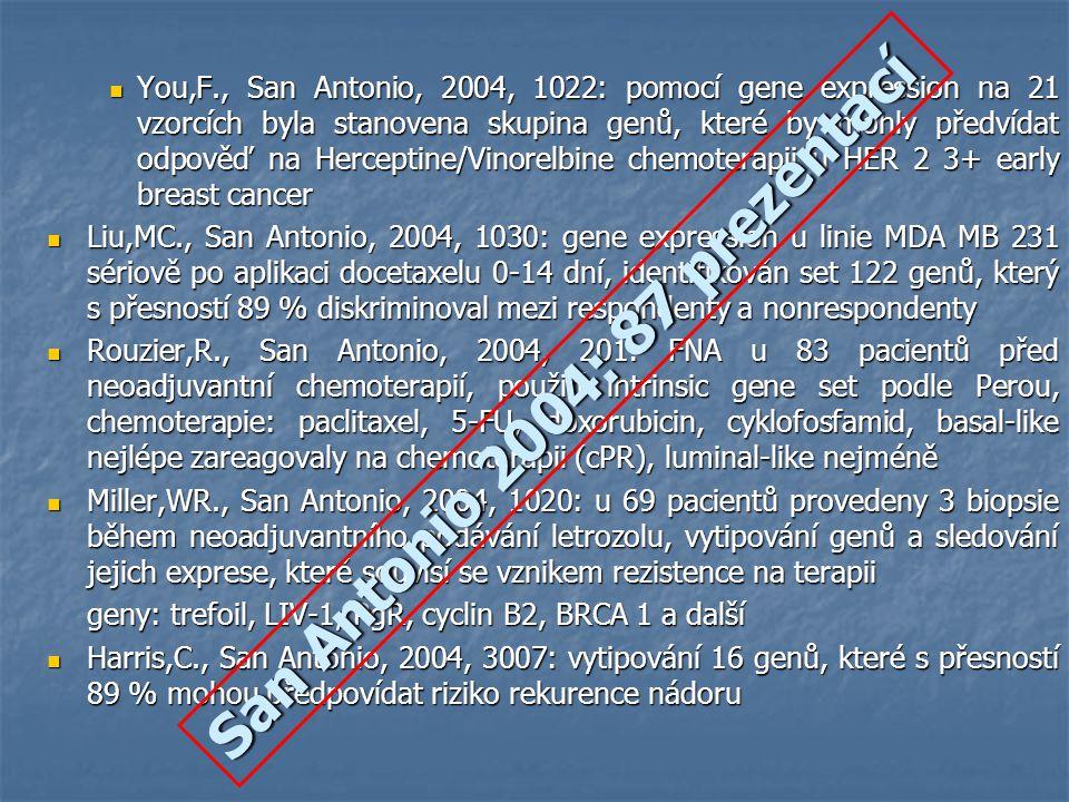 van´t Veer, PNAS, 2003 117 tumorů (z toho 20 familiárních tu) u mladých žen 117 tumorů (z toho 20 familiárních tu) u mladých žen rozlišeno luminal like A, luminal like B, basal like, ERBB2 rozlišeno luminal like A, luminal like B, basal like, ERBB2 Kaplan-Meier analysis Kaplan-Meier analysis rozdíly mezi luminal A a B nebyly tak zřetelné rozdíly mezi luminal A a B nebyly tak zřetelné 18 BRCA 1 a 2 BRCA 2 18 BRCA 1 a 2 BRCA 2 BRCA 1 nalezeno výhradně v souvislosti s basal like (zároveň vysoká exprese p53, ER negativní, ERBB2 negativní) BRCA 1 nalezeno výhradně v souvislosti s basal like (zároveň vysoká exprese p53, ER negativní, ERBB2 negativní)
