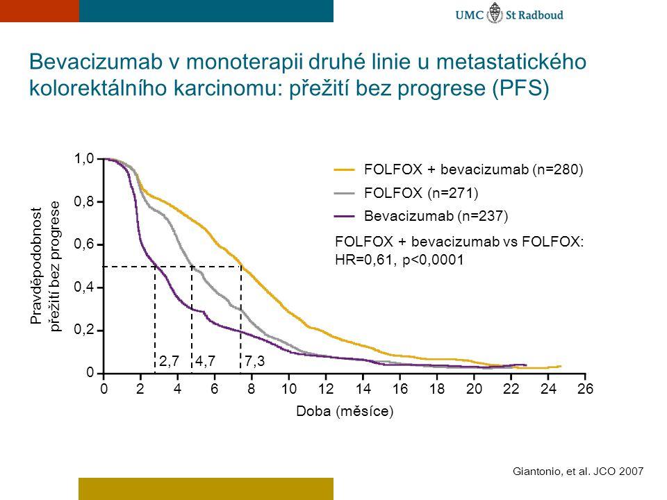 Bevacizumab v monoterapii druhé linie u metastatického kolorektálního karcinomu: přežití bez progrese (PFS) Giantonio, et al. JCO 2007 Doba (měsíce) 0