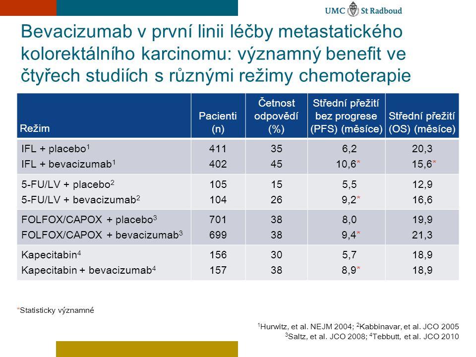Bevacizumab v první linii léčby metastatického kolorektálního karcinomu: významný benefit ve čtyřech studiích s různými režimy chemoterapie 1 Hurwitz,
