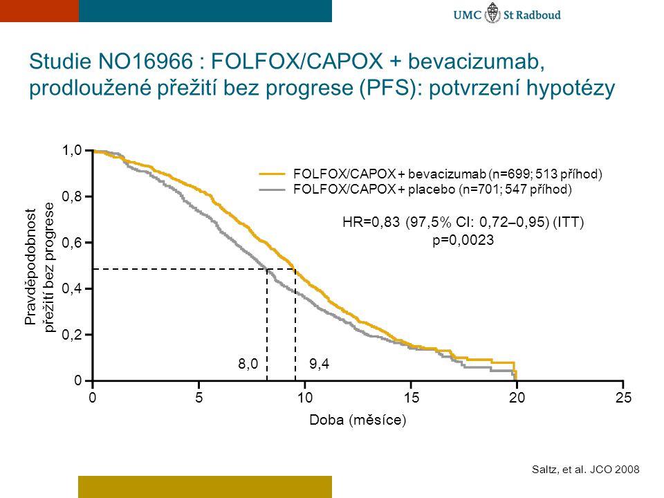 8,0 Studie NO16966 : FOLFOX/CAPOX + bevacizumab, prodloužené přežití bez progrese (PFS): potvrzení hypotézy 0510152025 Doba (měsíce) Pravděpodobnost p