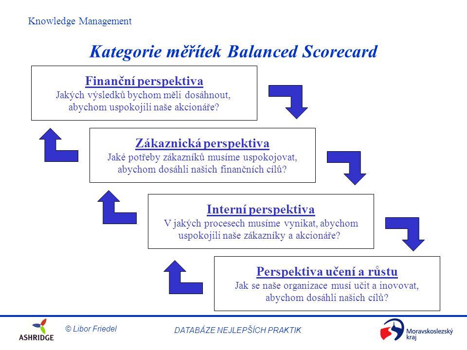 © Libor Friedel Knowledge Management DATABÁZE NEJLEPŠÍCH PRAKTIK Kategorie měřítek Balanced Scorecard Finanční perspektiva Jakých výsledků bychom měli dosáhnout, abychom uspokojili naše akcionáře.