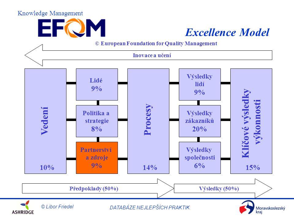 © Libor Friedel Knowledge Management DATABÁZE NEJLEPŠÍCH PRAKTIK Excellence Model Lidé 9% Politika a strategie 8% Vedení Procesy Klíčové výsledky výkonnosti Partnerství a zdroje 9% Výsledky lidí 9% Výsledky zákazníků 20% Výsledky společnosti 6% 10%14%15% Předpoklady (50%)Výsledky (50%) Inovace a učení © European Foundation for Quality Management