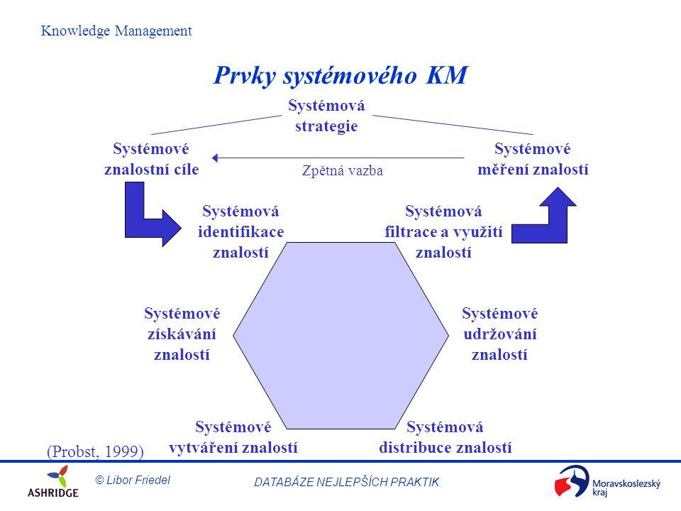 © Libor Friedel Knowledge Management DATABÁZE NEJLEPŠÍCH PRAKTIK Prvky systémového KM (Probst, 1999) Systémová distribuce znalostí Systémové udržování znalostí Systémové vytváření znalostí Systémové získávání znalostí Systémová identifikace znalostí Systémová filtrace a využití znalostí Systémové znalostní cíle Systémové měření znalostí Systémová strategie Zpětná vazba