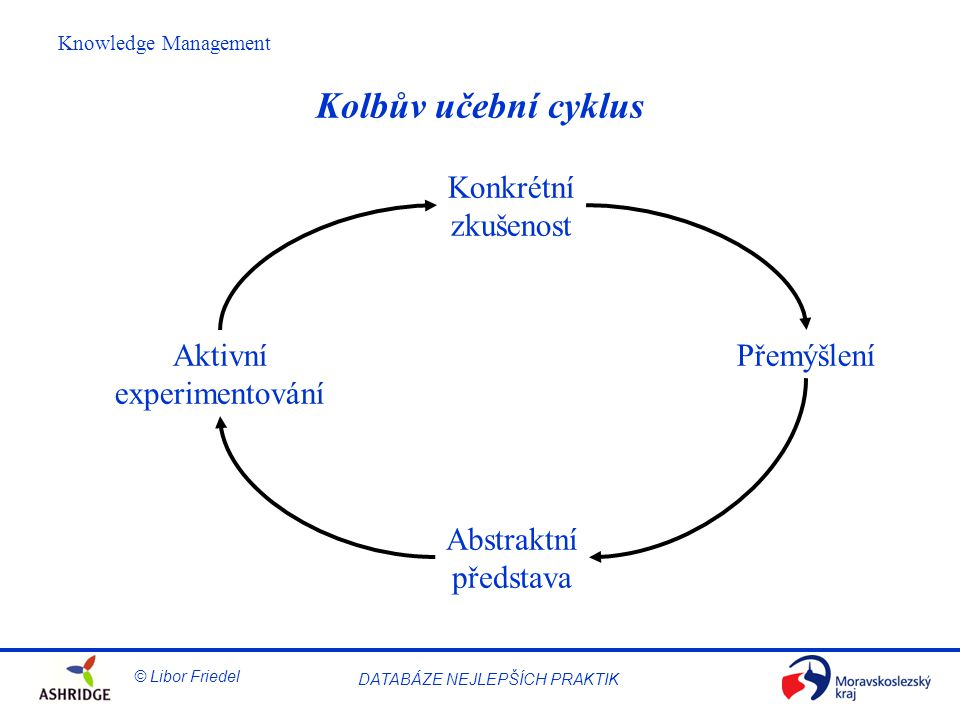 © Libor Friedel Knowledge Management DATABÁZE NEJLEPŠÍCH PRAKTIK Kolbův učební cyklus Konkrétní zkušenost Přemýšlení Abstraktní představa Aktivní experimentování