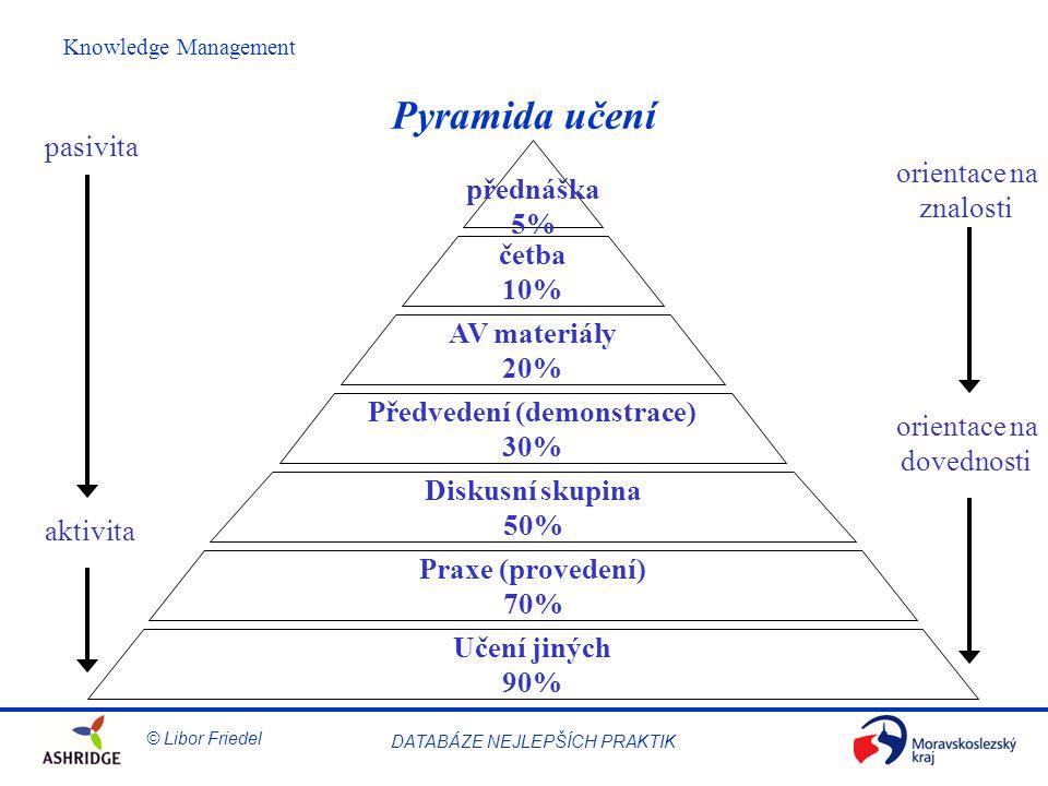 © Libor Friedel Knowledge Management DATABÁZE NEJLEPŠÍCH PRAKTIK Pyramida učení Učení jiných 90% Praxe (provedení) 70% Diskusní skupina 50% Předvedení (demonstrace) 30% AV materiály 20% četba 10% přednáška 5% pasivita aktivita orientace na znalosti orientace na dovednosti