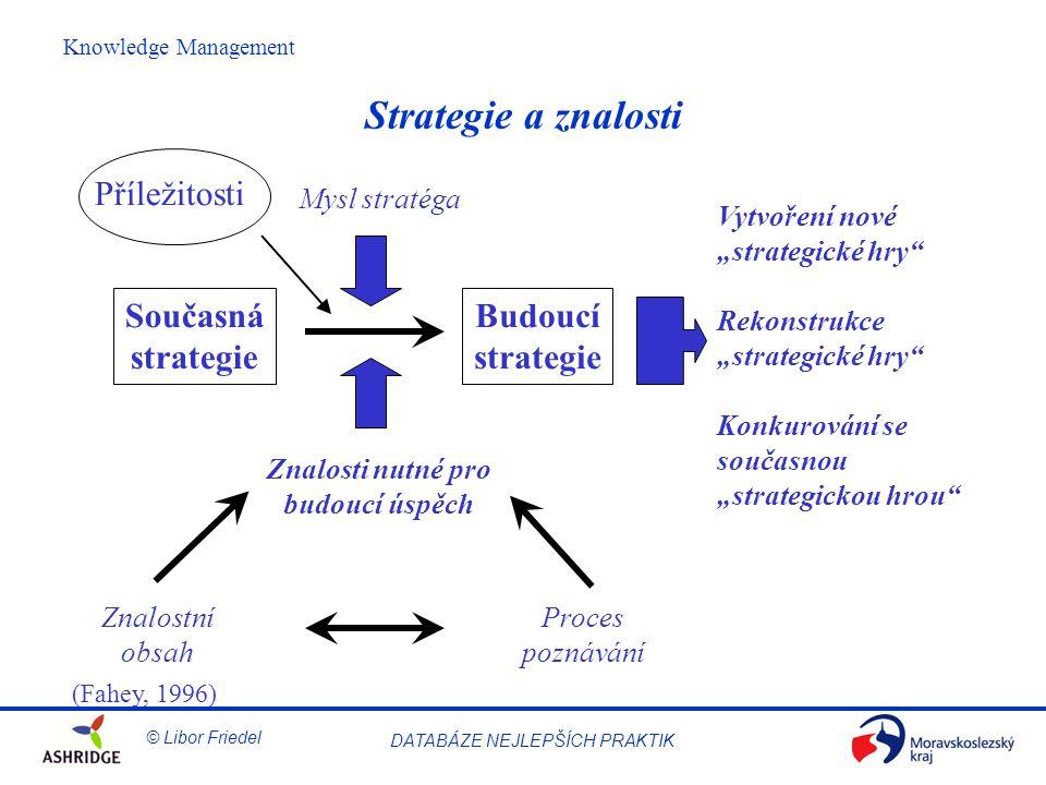 """© Libor Friedel Knowledge Management DATABÁZE NEJLEPŠÍCH PRAKTIK Strategie a znalosti Současná strategie Budoucí strategie Znalostní obsah Proces poznávání Znalosti nutné pro budoucí úspěch Mysl stratéga Vytvoření nové """"strategické hry Rekonstrukce """"strategické hry Konkurování se současnou """"strategickou hrou Příležitosti (Fahey, 1996)"""