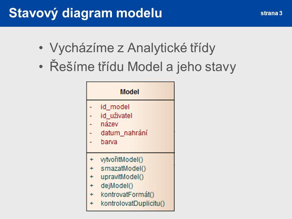 Stavový diagram modelu Vycházíme z Analytické třídy Řešíme třídu Model a jeho stavy strana 3