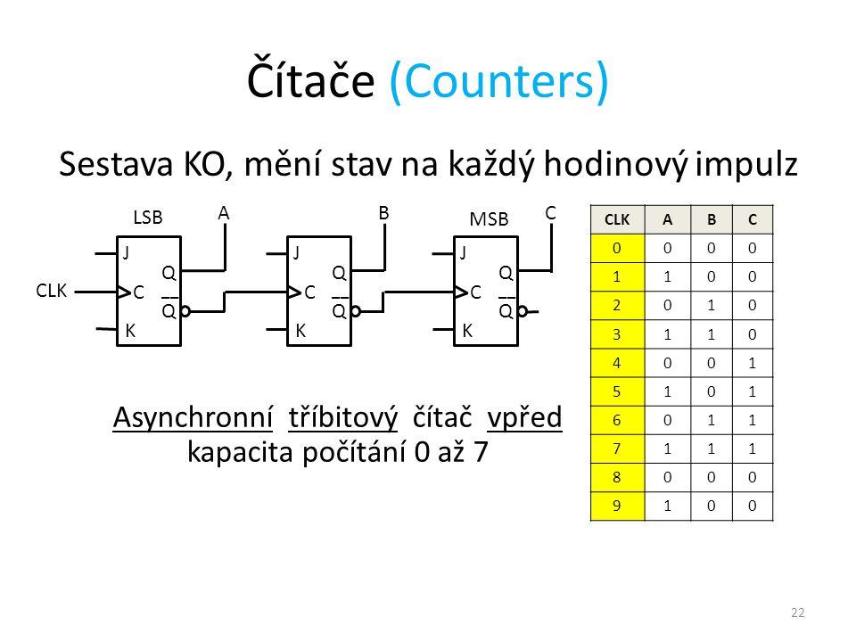 22 Čítače (Counters) Sestava KO, mění stav na každý hodinový impulz J C Q Q __ K J C Q Q K J C Q Q K ABC CLK ABC 0000 1100 2010 3110 4001 5101 6011 7111 8000 9100 Asynchronní tříbitový čítač vpřed kapacita počítání 0 až 7 LSB MSB