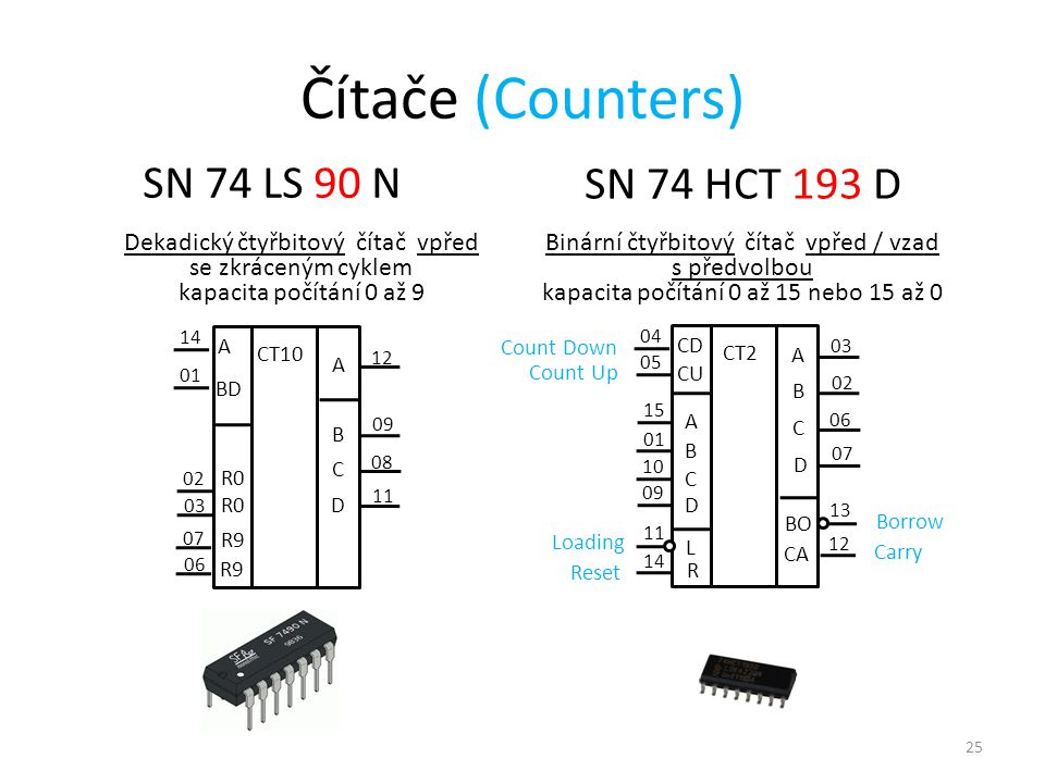 25 Čítače (Counters) SN 74 LS 90 N SN 74 HCT 193 D Dekadický čtyřbitový čítač vpřed se zkráceným cyklem kapacita počítání 0 až 9 Binární čtyřbitový čítač vpřed / vzad s předvolbou kapacita počítání 0 až 15 nebo 15 až 0 14 A CT10 R0 BD R0 R9 01 06 07 03 02 A B C D 12 09 08 11 04 CD CT2 R CU L 05 14 11 09 10 A B C D 03 02 06 13 BO CA 07 12 01 15 A B C D Borrow Carry Count Down Count Up Reset Loading