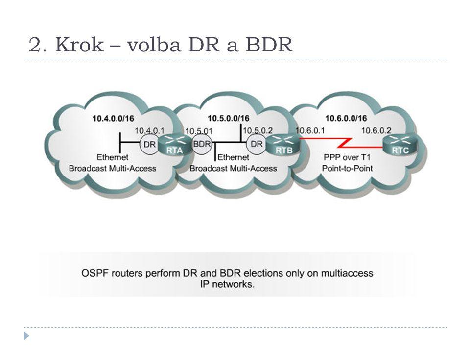 2. Krok – volba DR a BDR
