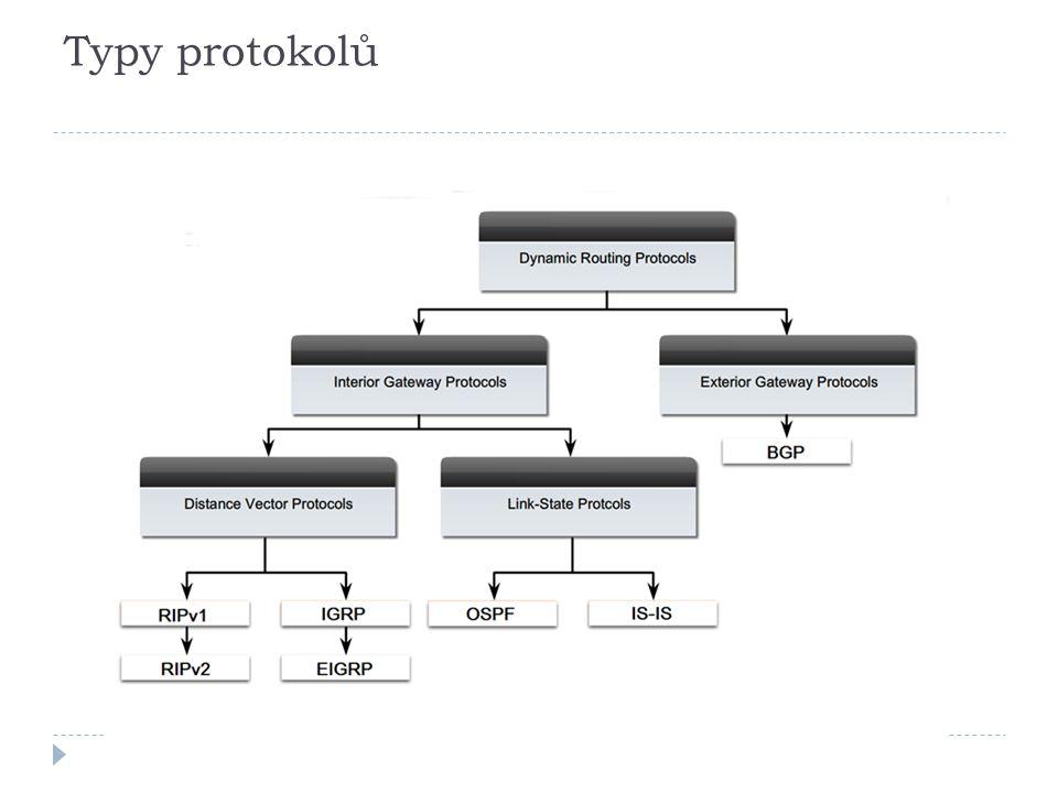 OSPF  Protokol vhodný pro středně velké až velké topologie  Rychlá konvergence  Trochu složitější konfigurace a ladění  Dostupný na i non-CISCO zařízeních  Dostupný na většině platforem  Pro IPv6 velmi vhodný a komfortní  Velmi dobrá perspektiva dalšího vývoje  Na IPv4 využívá vlastní transportní protokol č.