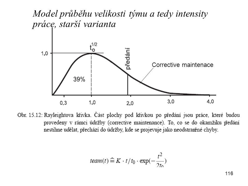 116 Corrective maintenace Model průběhu velikosti týmu a tedy intensity práce, starší varianta