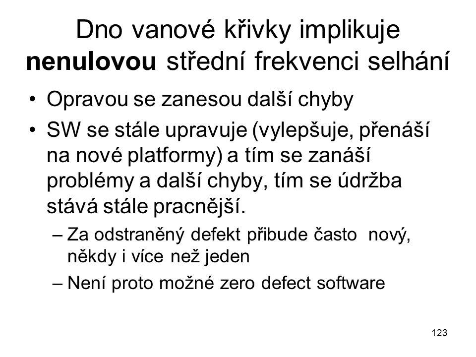 123 Dno vanové křivky implikuje nenulovou střední frekvenci selhání Opravou se zanesou další chyby SW se stále upravuje (vylepšuje, přenáší na nové platformy) a tím se zanáší problémy a další chyby, tím se údržba stává stále pracnější.