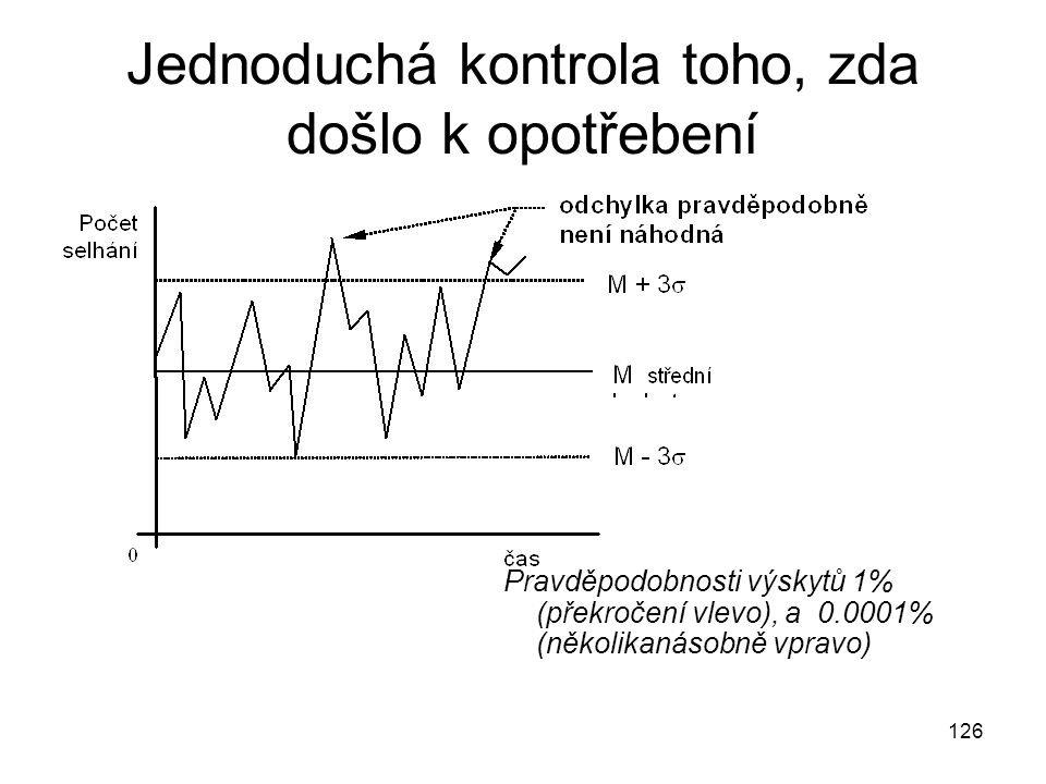 126 Jednoduchá kontrola toho, zda došlo k opotřebení Pravděpodobnosti výskytů 1% (překročení vlevo), a 0.0001% (několikanásobně vpravo)