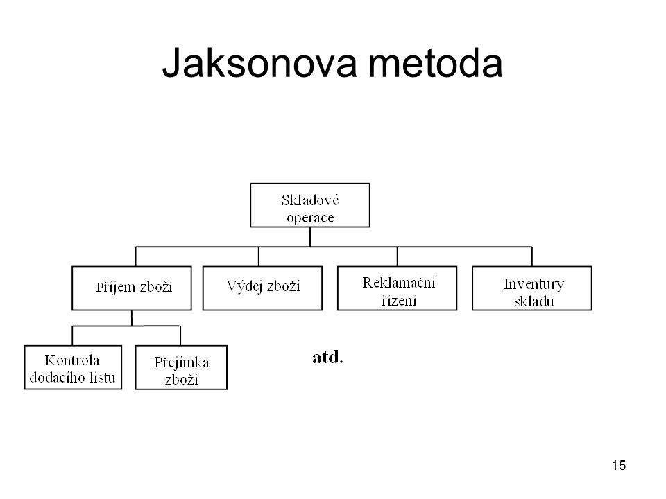 15 Jaksonova metoda