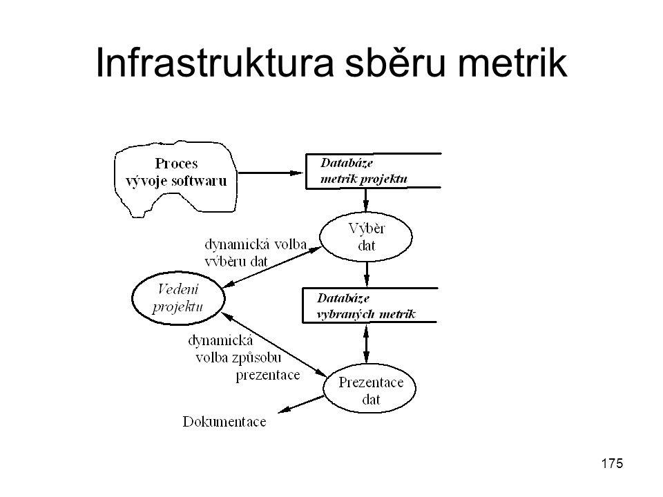175 Infrastruktura sběru metrik