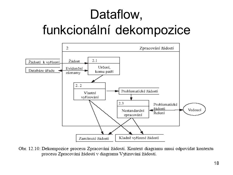 18 Dataflow, funkcionální dekompozice