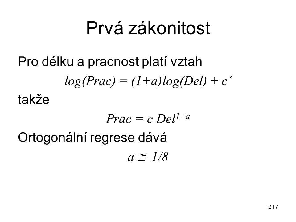 217 Prvá zákonitost Pro délku a pracnost platí vztah log(Prac) = (1+a)log(Del) + c´ takže Prac = c Del 1+a Ortogonální regrese dává a  1/8