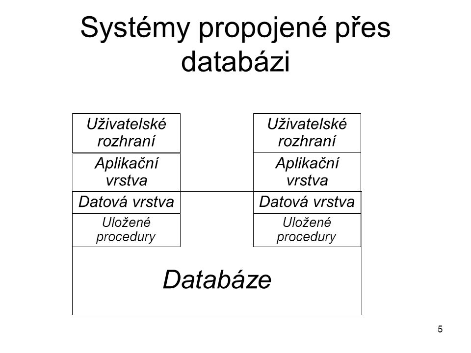 86 Integrace zdola -Je třeba mnoho pomocných dat a programů -Funkce systému se testují a mohou předvádět poměrně pozdě + Moduly jsou obecněji použitelné (méně závisí na změnách funkcí systému) + Ověřují se možnosti implementace