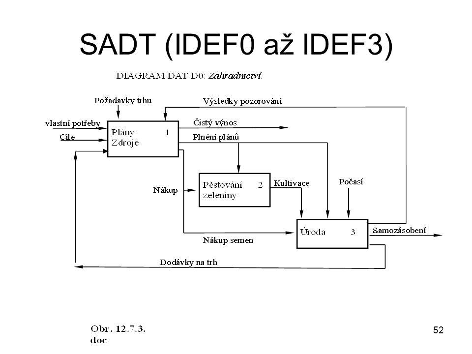 52 SADT (IDEF0 až IDEF3)