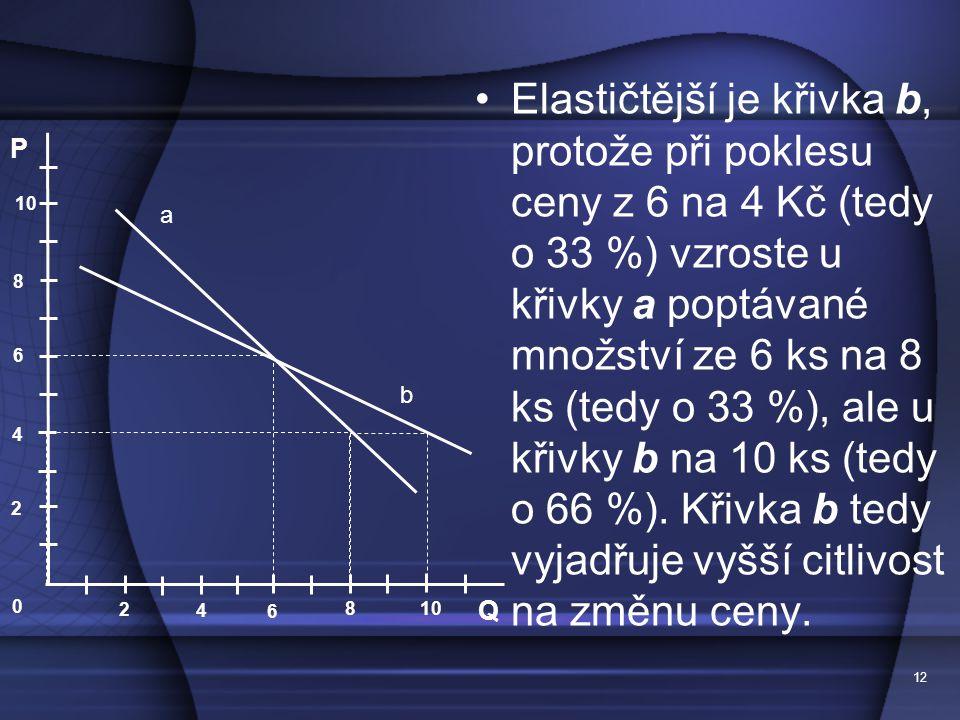 Elastičtější je křivka b, protože při poklesu ceny z 6 na 4 Kč (tedy o 33 %) vzroste u křivky a poptávané množství ze 6 ks na 8 ks (tedy o 33 %), ale