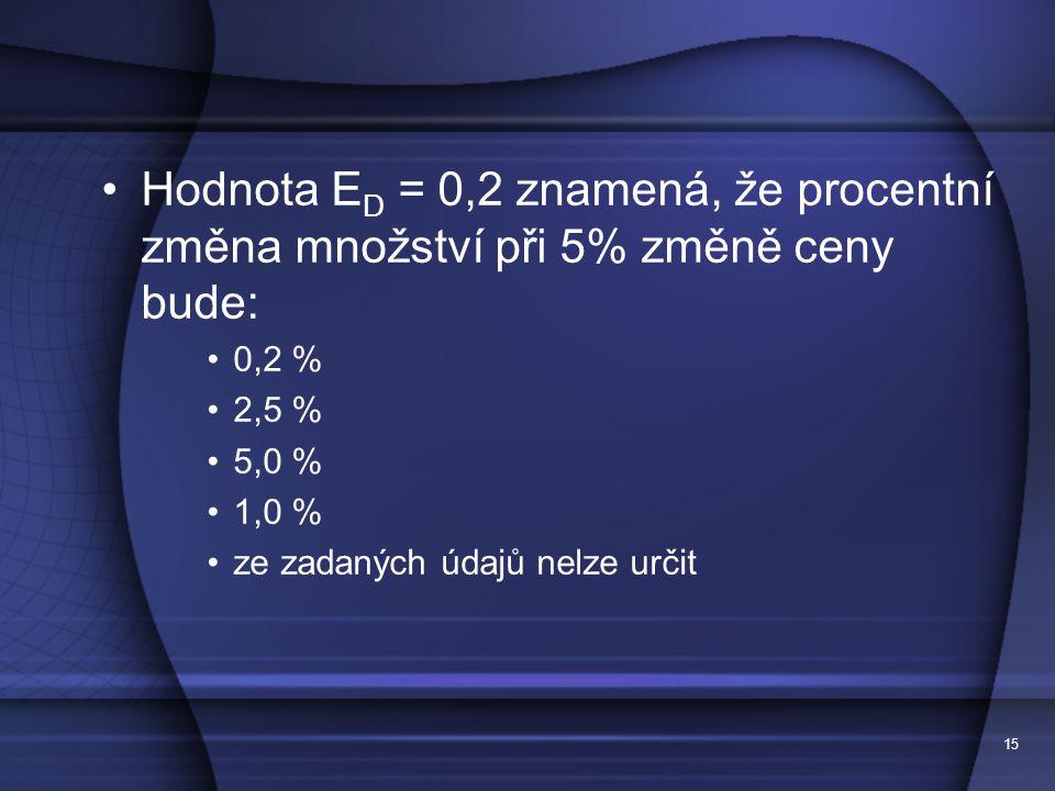 15 Hodnota E D = 0,2 znamená, že procentní změna množství při 5% změně ceny bude: 0,2 % 2,5 % 5,0 % 1,0 % ze zadaných údajů nelze určit
