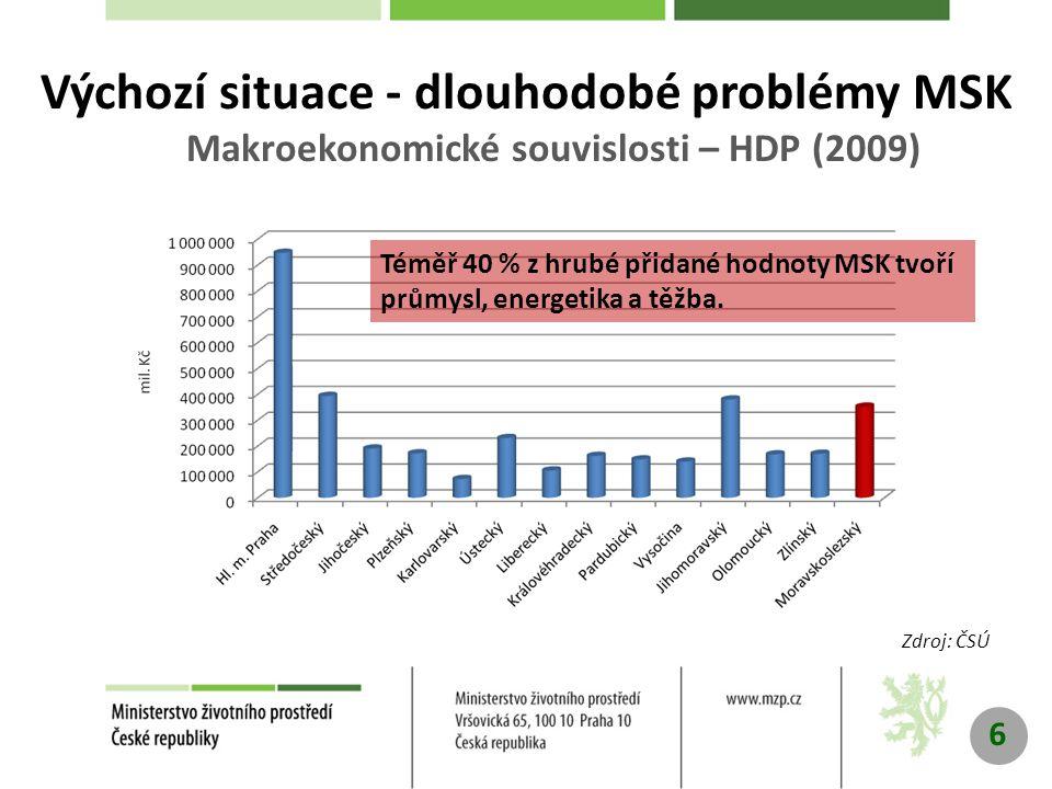 6 Výchozí situace - dlouhodobé problémy MSK Makroekonomické souvislosti – HDP (2009) Zdroj: ČSÚ Téměř 40 % z hrubé přidané hodnoty MSK tvoří průmysl, energetika a těžba.