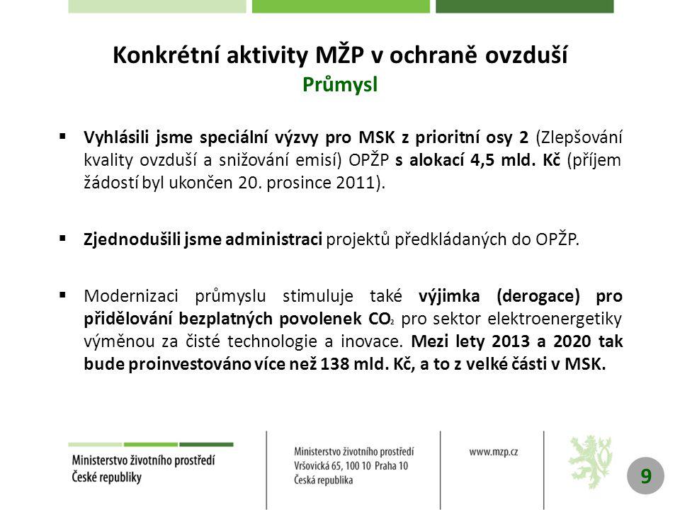 9 Konkrétní aktivity MŽP v ochraně ovzduší Průmysl  Vyhlásili jsme speciální výzvy pro MSK z prioritní osy 2 (Zlepšování kvality ovzduší a snižování emisí) OPŽP s alokací 4,5 mld.