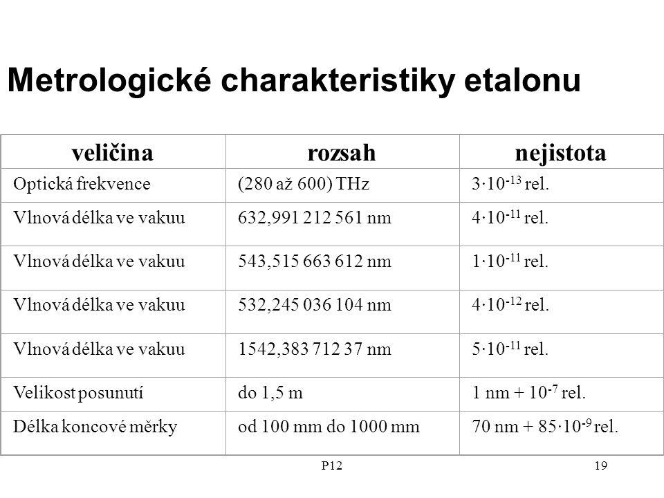 P1219 veličinarozsahnejistota Optická frekvence(280 až 600) THz3·10 -13 rel.