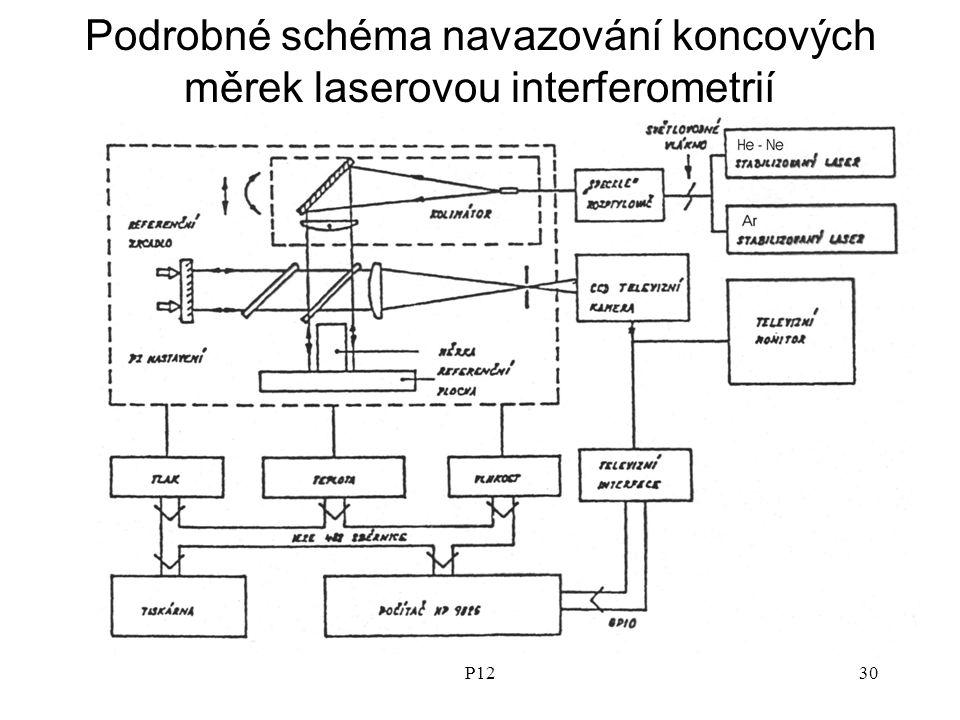 P1230 Podrobné schéma navazování koncových měrek laserovou interferometrií