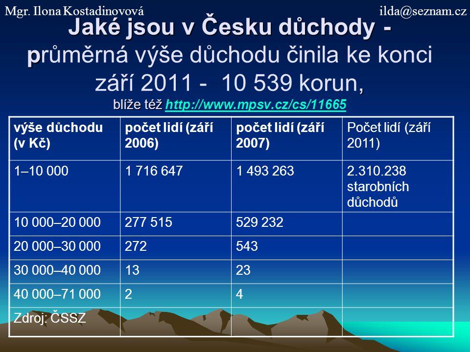 Jaké jsou v Česku důchody - p, blíže též Jaké jsou v Česku důchody - průměrná výše důchodu činila ke konci září 2011 - 10 539 korun, blíže též http://www.mpsv.cz/cs/11665http://www.mpsv.cz/cs/11665 výše důchodu (v Kč) počet lidí (září 2006) počet lidí (září 2007) Počet lidí (září 2011) 1–10 0001 716 6471 493 2632.310.238 starobních důchodů 10 000–20 000277 515529 232 20 000–30 000272543 30 000–40 0001323 40 000–71 00024 Zdroj: ČSSZ Mgr.