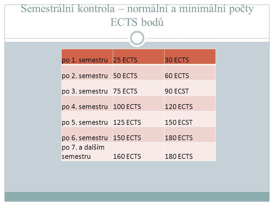Semestrální kontrola – normální a minimální počty ECTS bodů po 1. semestru25 ECTS30 ECTS po 2. semestru50 ECTS60 ECTS po 3. semestru75 ECTS90 ECST po
