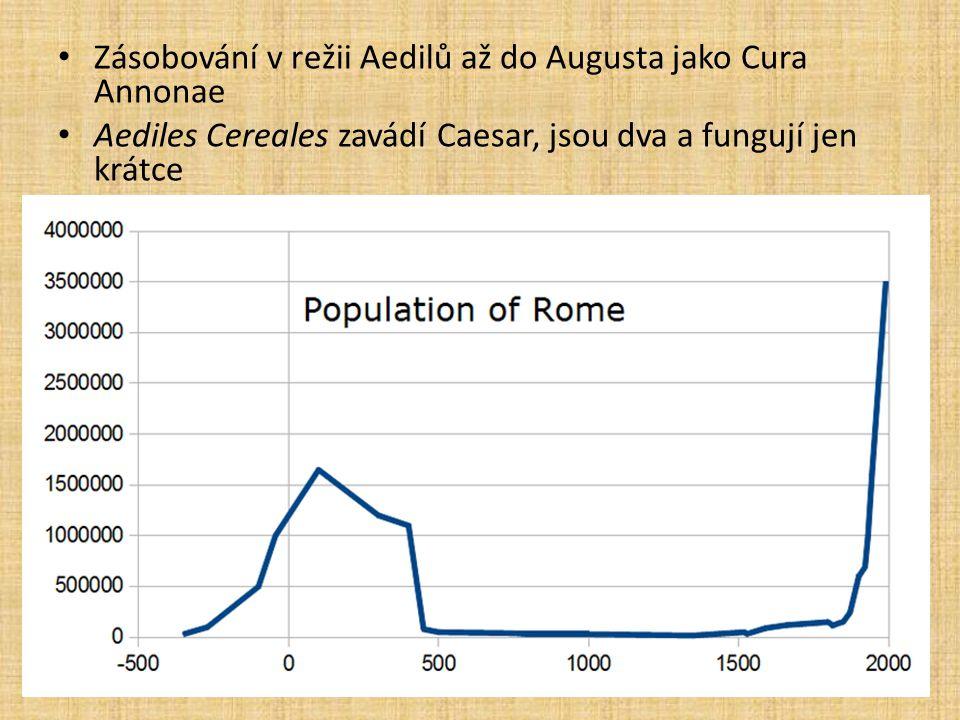 Zásobování v režii Aedilů až do Augusta jako Cura Annonae Aediles Cereales zavádí Caesar, jsou dva a fungují jen krátce