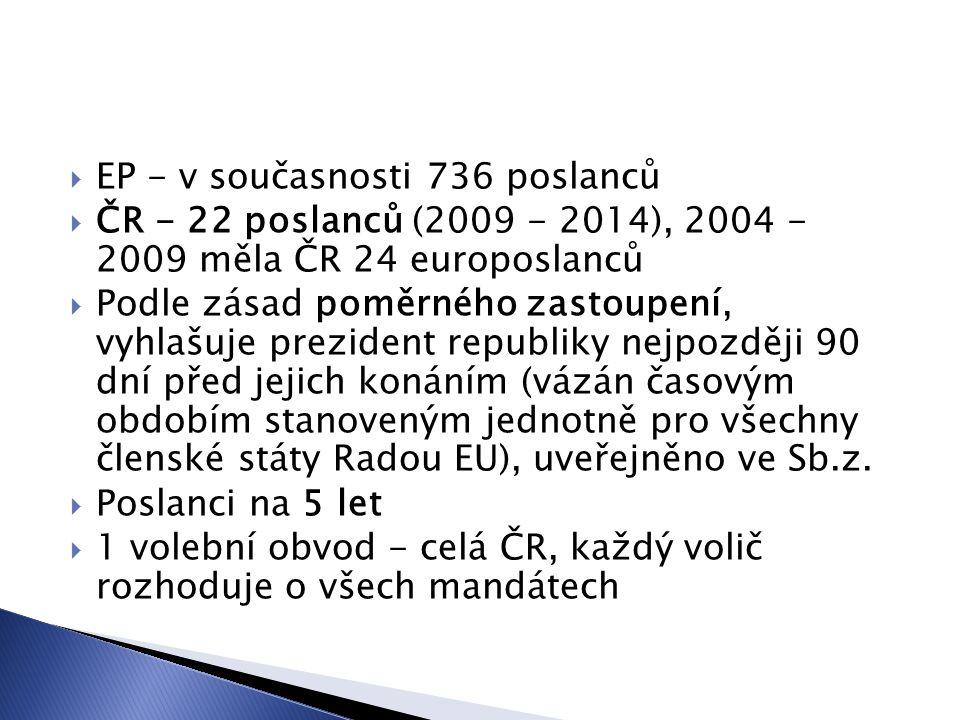  EP - v současnosti 736 poslanců  ČR - 22 poslanců (2009 - 2014), 2004 - 2009 měla ČR 24 europoslanců  Podle zásad poměrného zastoupení, vyhlašuje prezident republiky nejpozději 90 dní před jejich konáním (vázán časovým obdobím stanoveným jednotně pro všechny členské státy Radou EU), uveřejněno ve Sb.z.