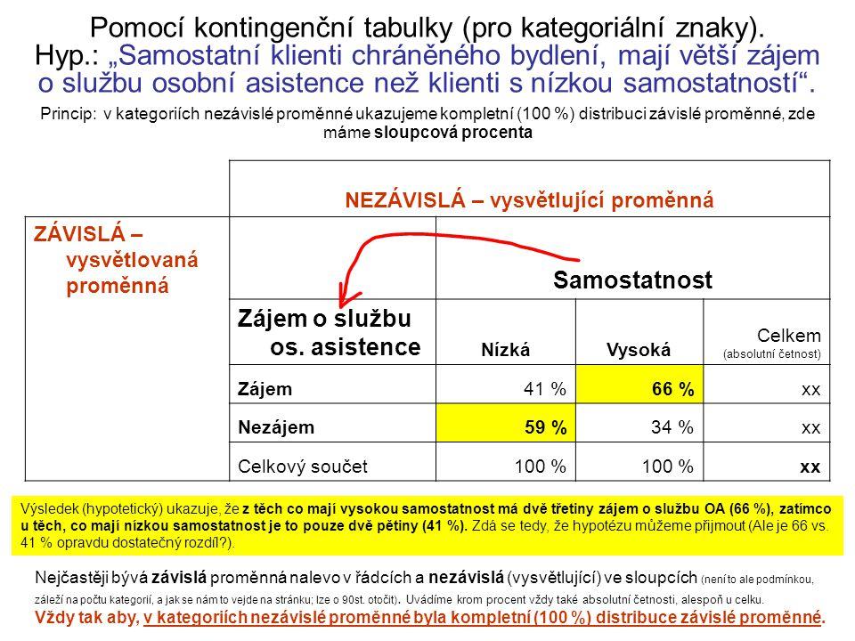 Pomocí průměrů v podskupinách (kategoriální a kardinální znak) Průměrná míra samostatnosti podle zájmu o službu osobní asistence Samostatnost (hodnota indexu 1-10) Zájem o službu os.