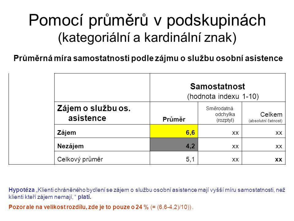 Pomocí průměrů v podskupinách (kategoriální a kardinální znak) Průměrná míra samostatnosti podle zájmu o službu osobní asistence Samostatnost (hodnota