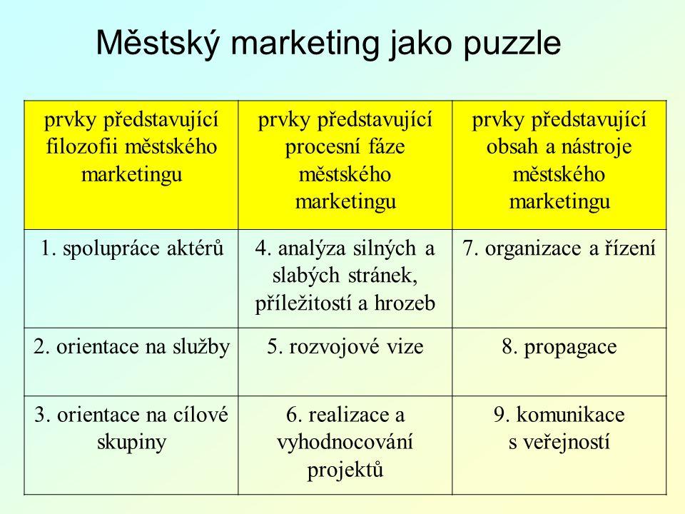 Městský marketing jako puzzle prvky představující filozofii městského marketingu prvky představující procesní fáze městského marketingu prvky představ