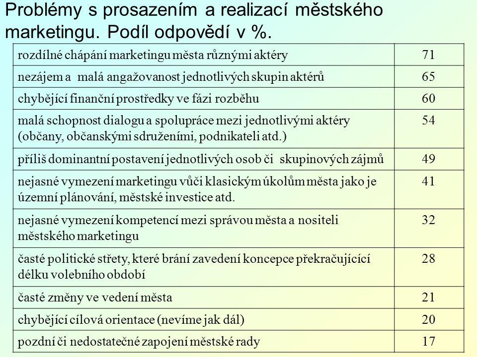 Význam jednotlivých prvků městského marketingu.Srovnání ČR a Bavorska (v %).