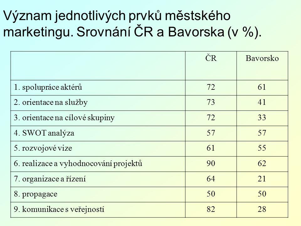 Význam jednotlivých prvků městského marketingu. Srovnání ČR a Bavorska (v %). ČRBavorsko 1. spolupráce aktérů7261 2. orientace na služby7341 3. orient