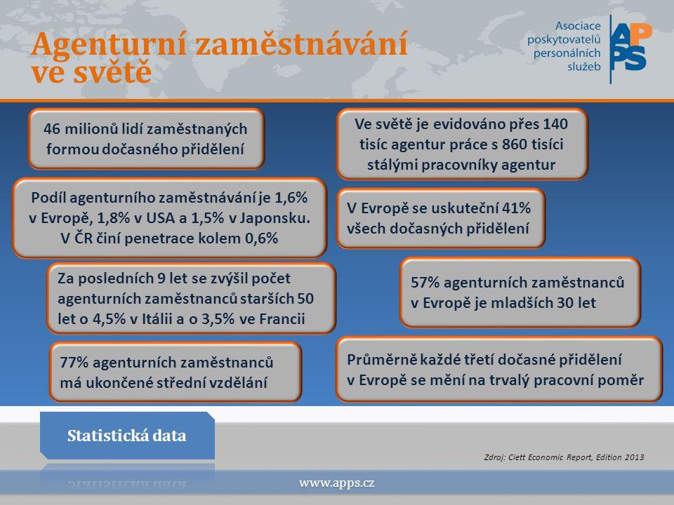 Role agenturního zaměstnávání www.apps.cz  Dočasná agenturní práce může být považována za barometr ekonomiky a zaměstnanosti změny, neboť předpokládá fáze růstu a poklesu 48% Belgičanů využívá formu agenturního zaměstnávání jako předstupeň ke stálé práci.